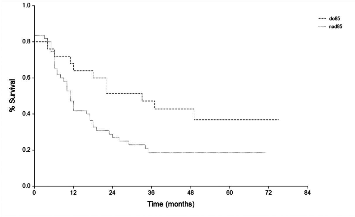 Kaplanova-Meierova křivka pro DFI – Multidrug Related Protein 1 ( MRP1) MRP1 < 85 % versus > 85%