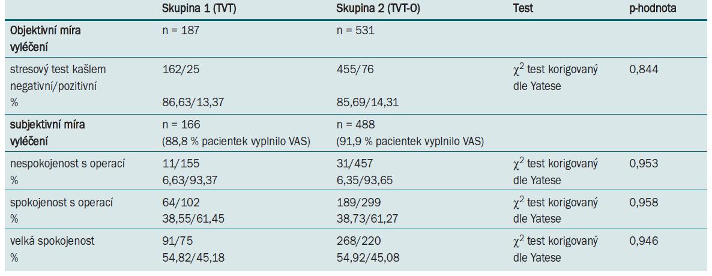 Objektivní a subjektivní míra vyléčení po implantaci retropubického a transobturátorového slingu během jednoho měsíce po operaci.