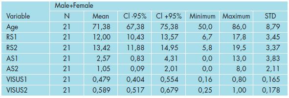 Základní statistické charakteristiky měřených veličin v celém souboru.