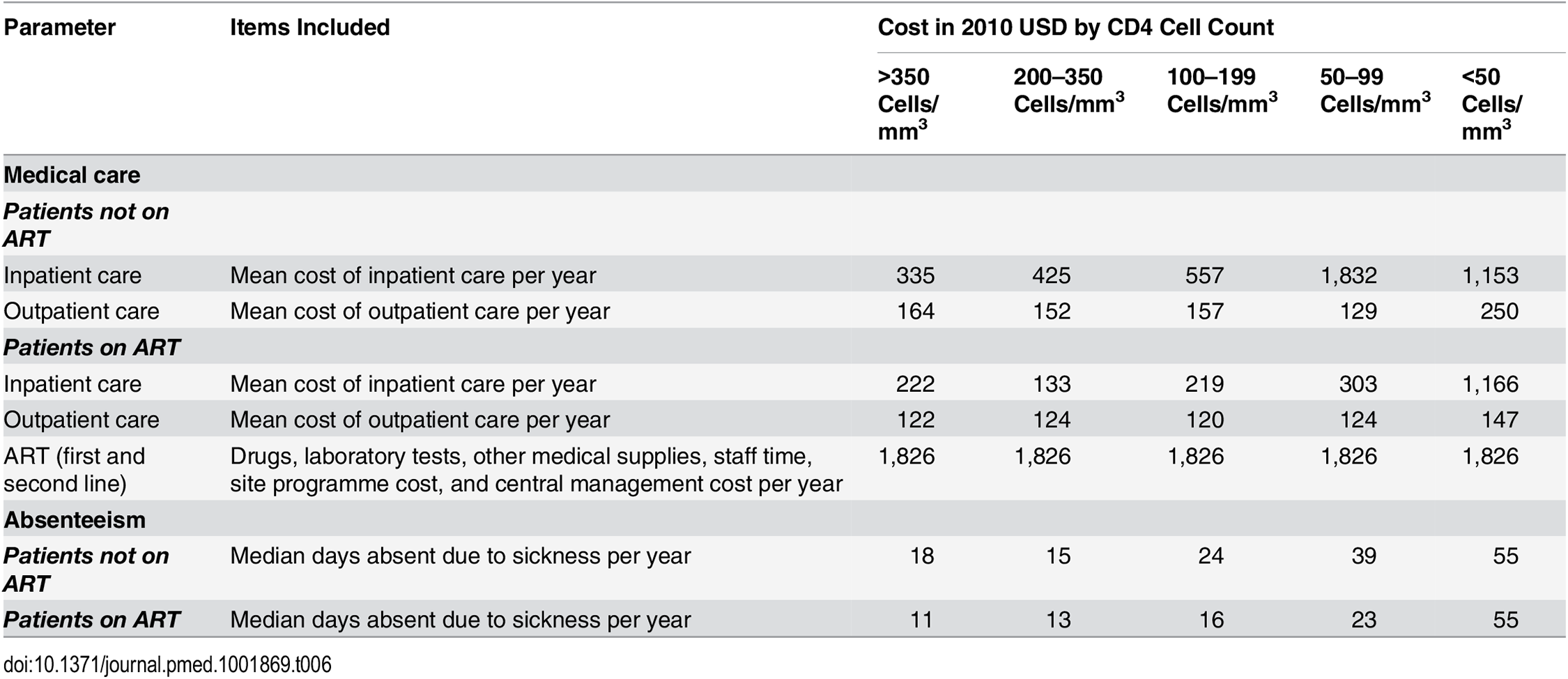Annual per employee cost and frequency of absenteeism by CD4 cell count category, incremental to that of HIV-negative employees.