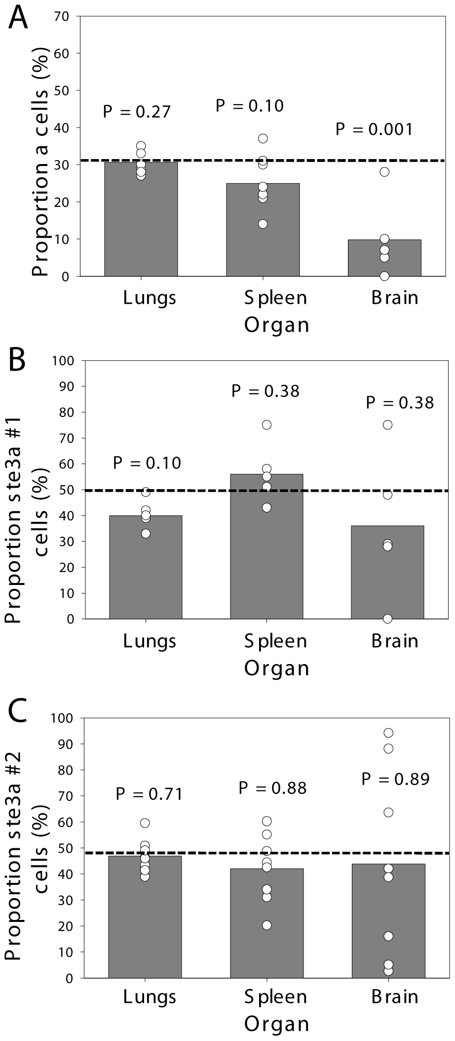 <i>C. neoformans</i> pheromone receptor mutant strains penetrate the CNS during coinfection.