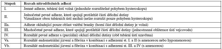 Klasifikace nitroděložních adhezí podle European Society for Gynecologic Endoscopy (ESGE, 1995)