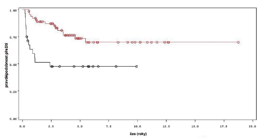 Přežití bez recidivy nádoru u pacientů léčených pouze úvodním cyklem šesti instilací BCG (černá křivka) a u pacientů s následnou udržovací léčbou (červená křivka) Fig. 2. Recurrence free survival in patients treated with induction course BCG only (black line) and in patients treated with maintenance BCG (red line)
