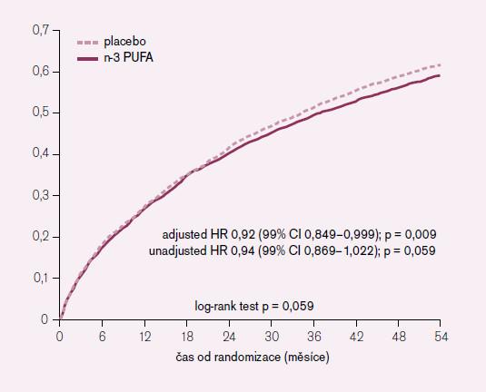 Pravděpodobnost výskytu úmrtí nebo KV hospitalizací. GISSI-HF PUFA.