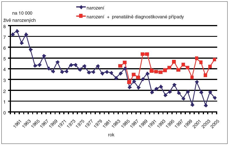 Incidence prenatální diagnostiky a dětí narozených se spina bifida v ČR, 1961–2006