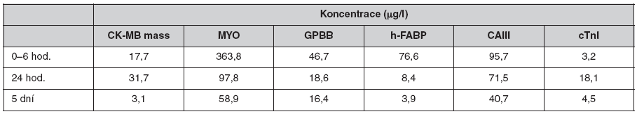 Průměrné koncentrace kardiálních markerů ve skupině 28 pacientů s AIM
