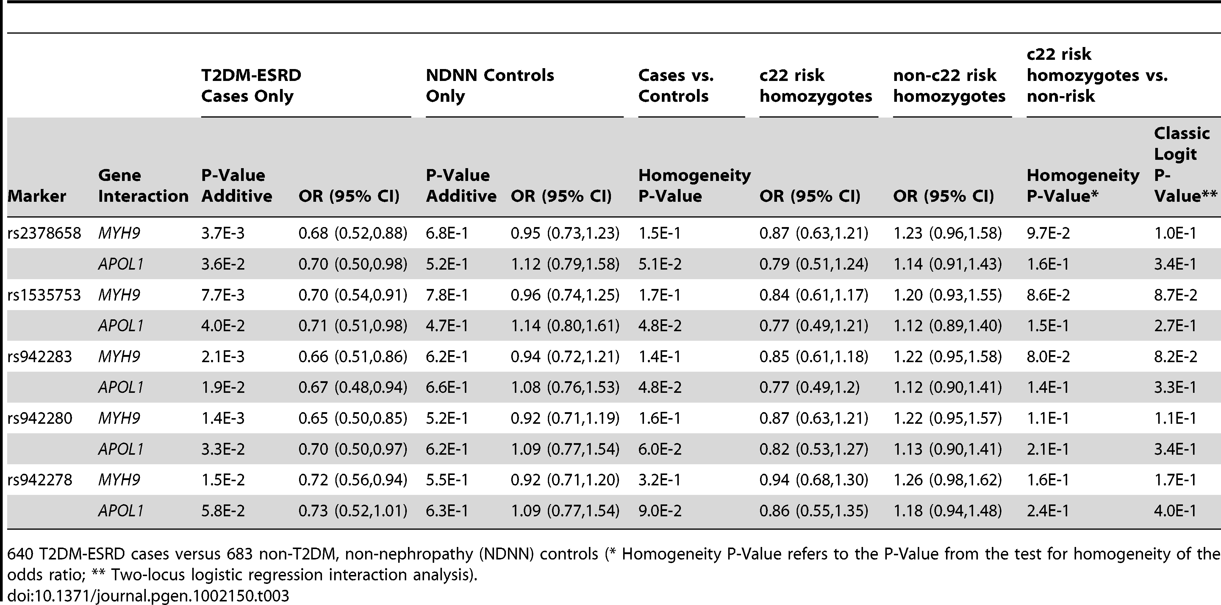 Replication sample chromosome 22-<i>FRMD3</i> interaction analysis.