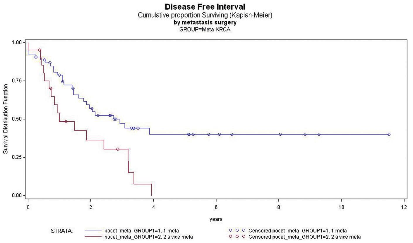 Závislost DFI po metastazektomii na počtu metastáz kolorektálního karcinomu Graph 5: Dependence of DFI after the resection of metastases on the number of colorectal cancer metastases