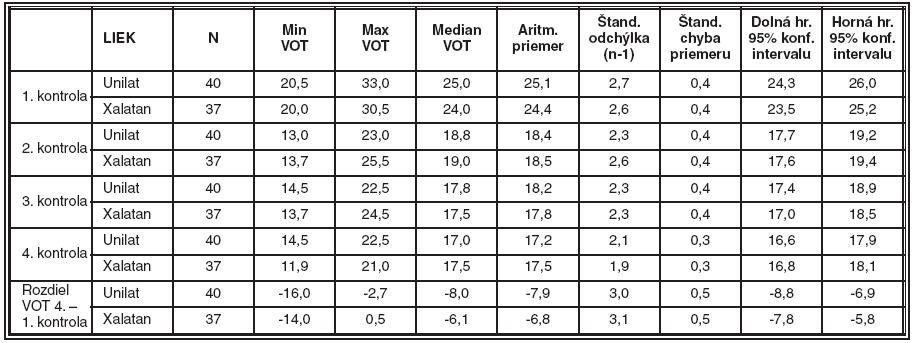 Prehľad priemerných hodnôt VOT a štatistických charakteristík vypočítaných pre sledované súbory