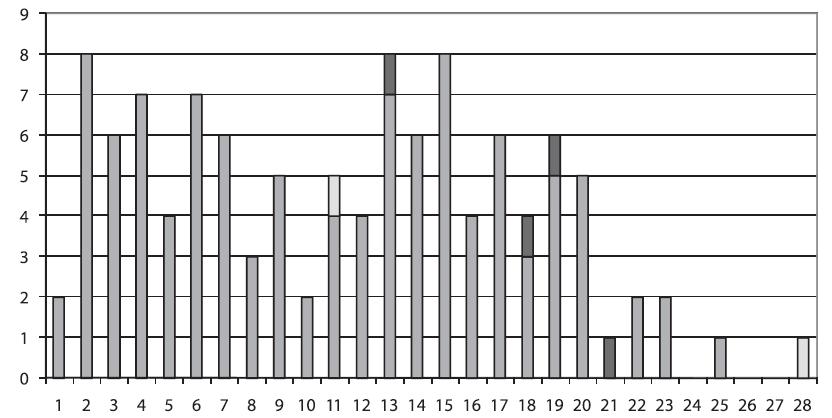 Doba zavedení kanyly Počet vytažených kanyl (osa Y), počet dnů od zavedení do vytažení (osa X), prokázaná katétrová infekce (plná výplň, po 13, 18, 19 a 21 dnech od zavedení), možná katétrová infekce (šrafovaná výplň, po 11 a 28 dnech od zavedení)