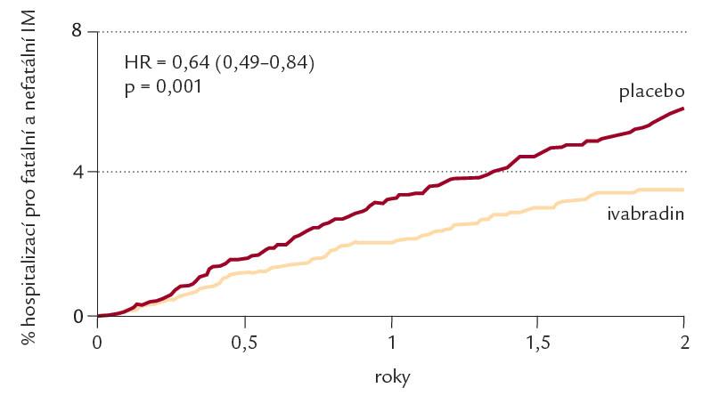 Vliv ivabradinu na hospitalizace pro fatální a nefatální infarkt myokardu u nemocných s klidovou tepovou frekvencí ≥ 70 tepů/ min.
