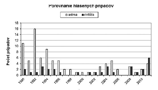 Porovnanie prípadov profesionálnej astmy a rinitídy