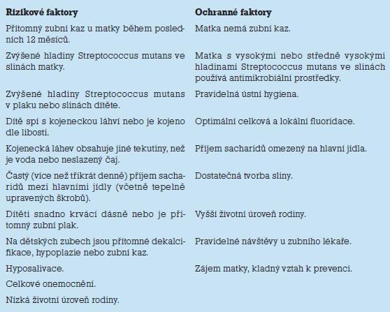 Rizikové a ochranné faktory z hlediska vzniku zubního kazu.