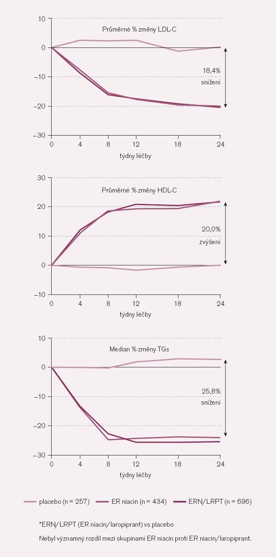 Změny hladin lipidů v průběhu léčby [21].
