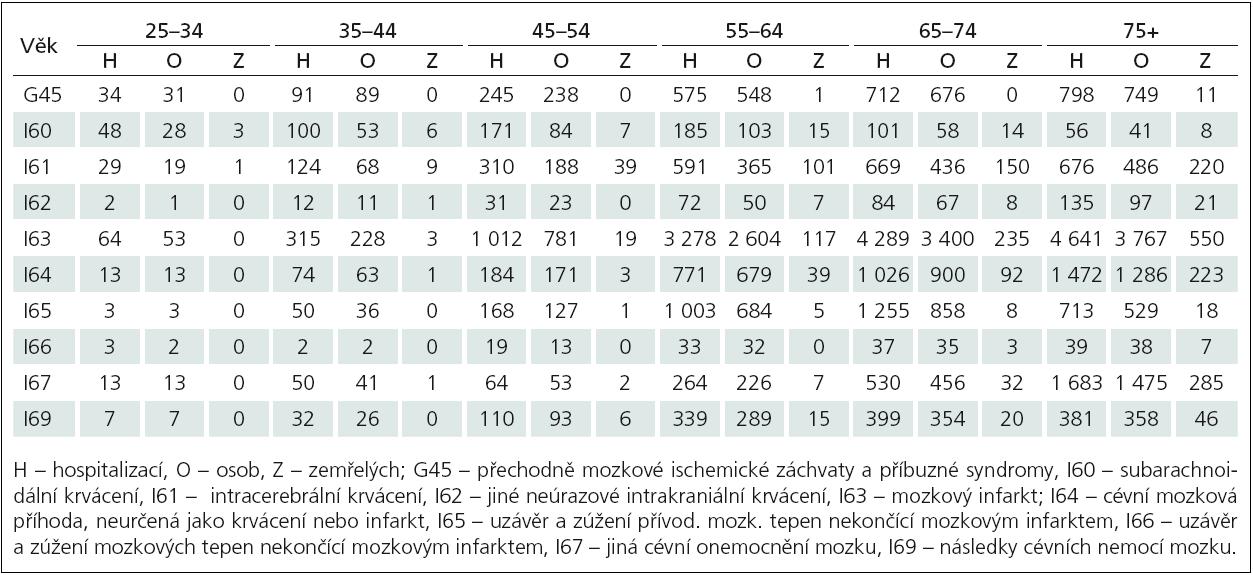 Tab. 5a) Hospitalizovaná pro COM ve všech ZZ ČR v r. 2011: muži věkové kategorie od 25 let (zdroj HOSP, ÚZIS ČR).