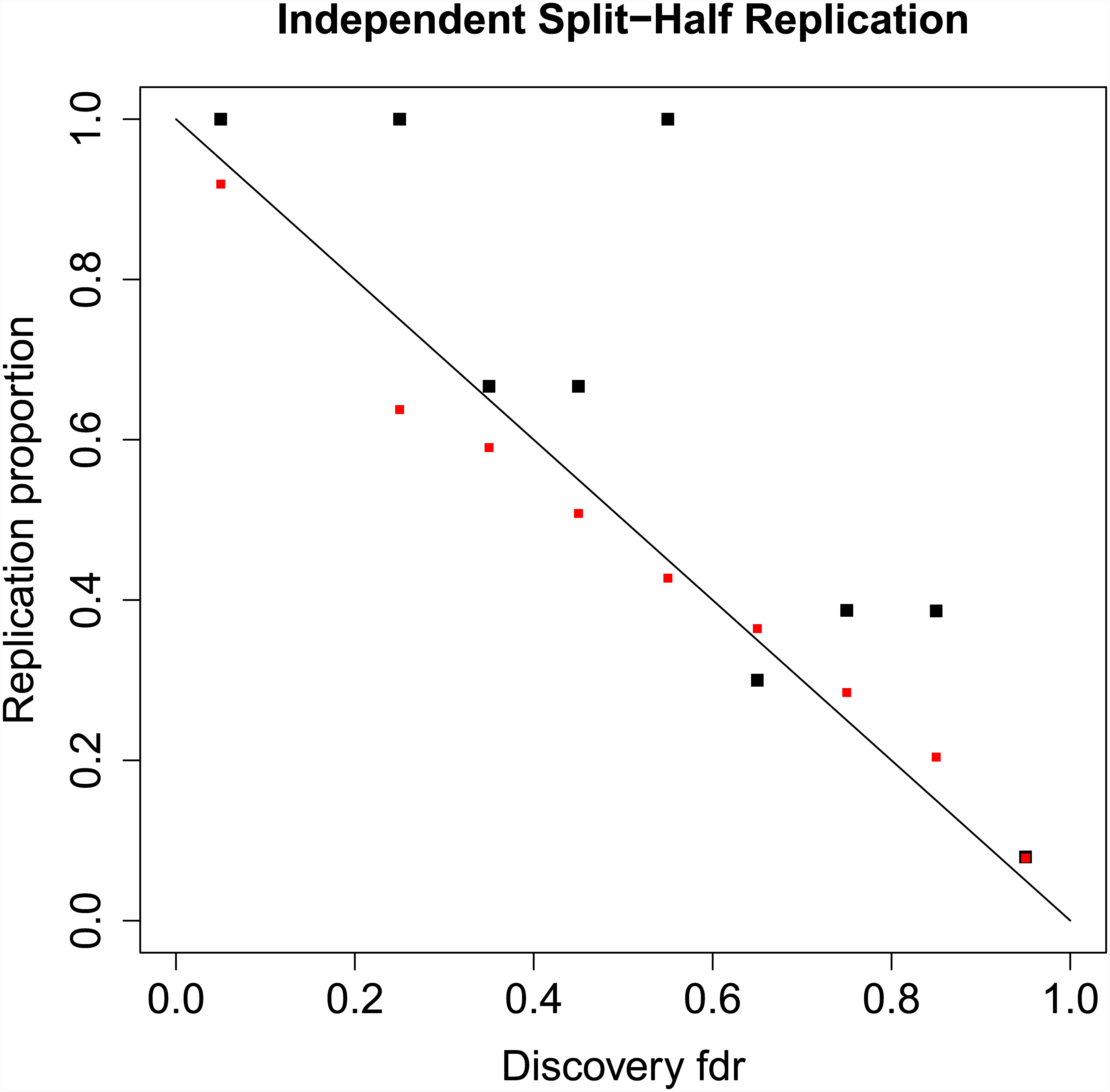Replication proportions and predicted replication probabilities.