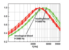 Fig. 9: The norm current output of the frequency spectral characteristic of healthy and oncological blood.