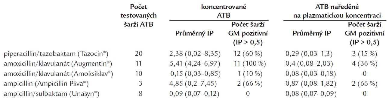 Testování přítomnosti GM (pozitivity Platelia<sup>®</sup> Aspergillus testu) v jednotlivých šaržích penicilinových antibiotik v koncentrované podobě a po naředění na plazmatickou koncentraci.