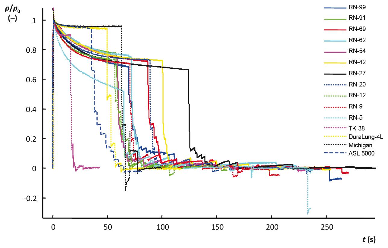Výsledek prvotního testu těsnosti modelů respirační soustavy.