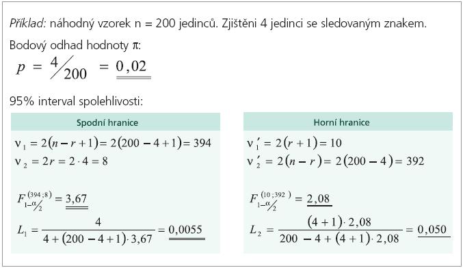 Výpočet intervalu spolehlivosti pro parametr binomického rozdělení bez aproximace na normální rozdělení – příklad.