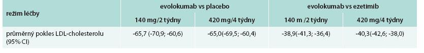 Průměrný pokles LDL-cholesterolu ve všech 4 studiích (v %) v závislosti na režimu léčby