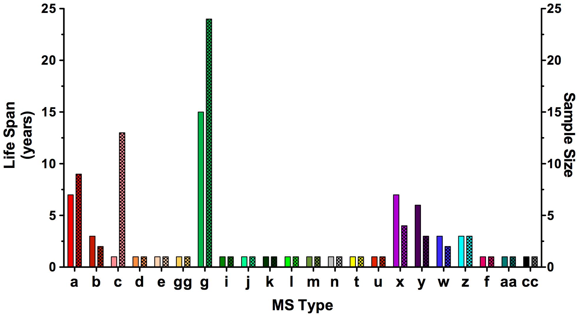 <i>Sarocystis neurona</i> MS type lifespan and sample size in California.