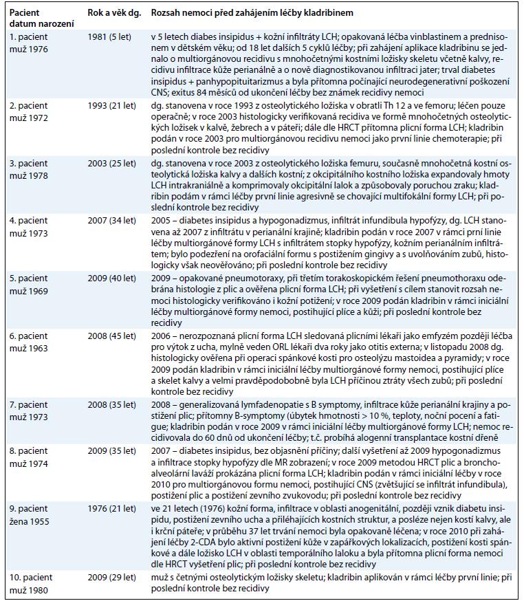 Základní informaci o průběhu nemoci před léčbou a rozsah nemoci při zahájení léčby kladribinem.