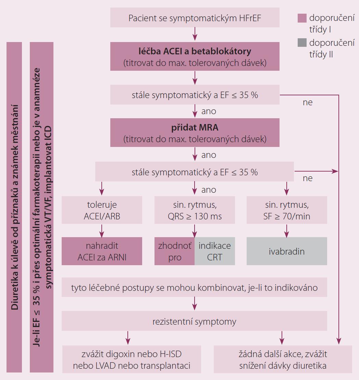 Schéma 1. Algoritmus léčby pacienta se symptomatickým srdečním selháním se sníženou ejekční frakcí.