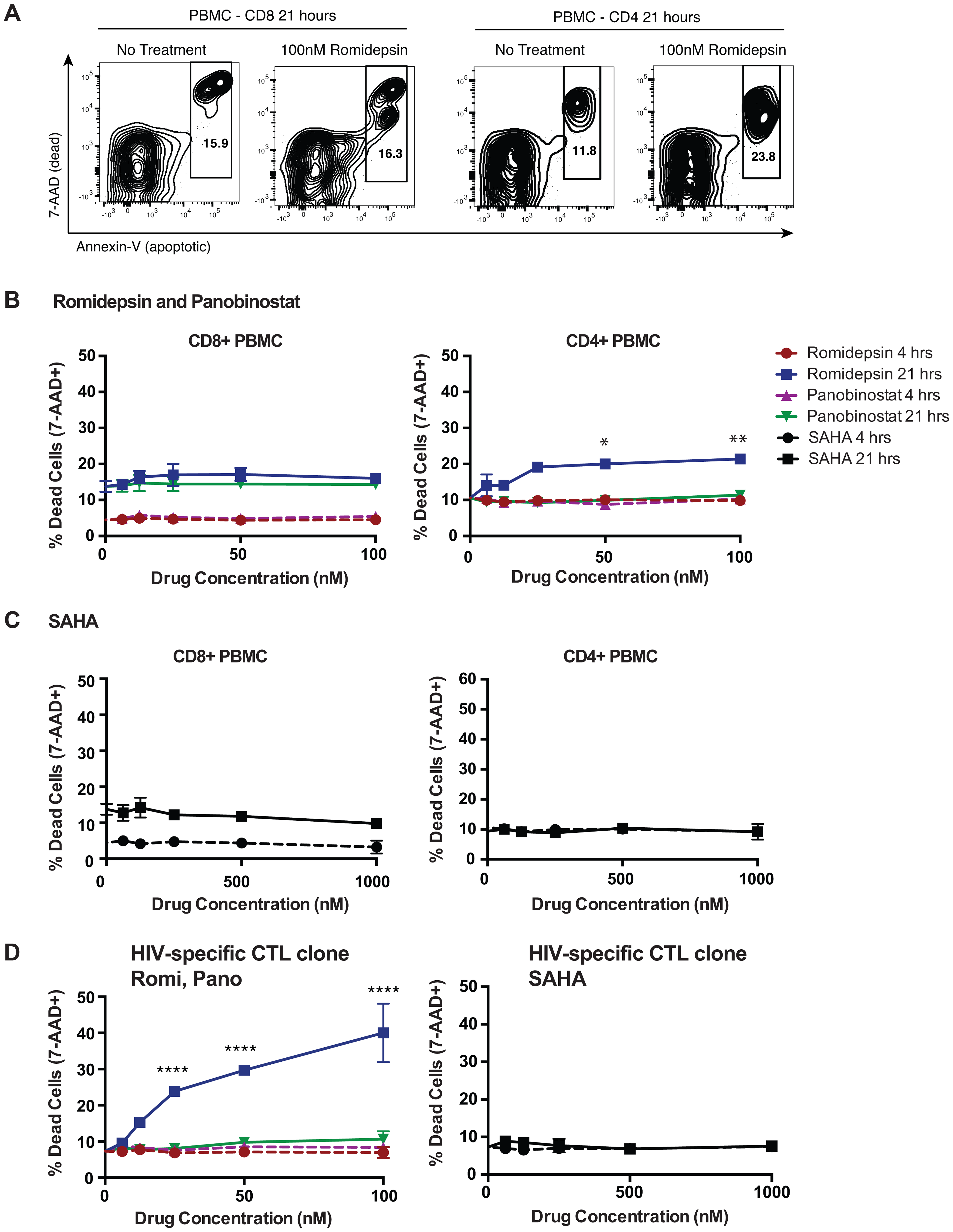 Effects of HDACis on the viability of PBMC CD8<sup>+</sup> and CD4<sup>+</sup> T-cells.