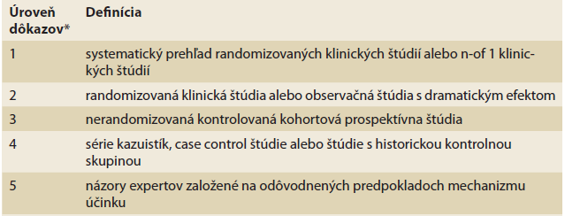 Úroveň dôkazov podľa Oxfordského centra pre Evidence-based medicine pre hodnotenie efektu liečby.