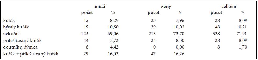 Kuřácké návyky u lékařů a lékařek v České republice.