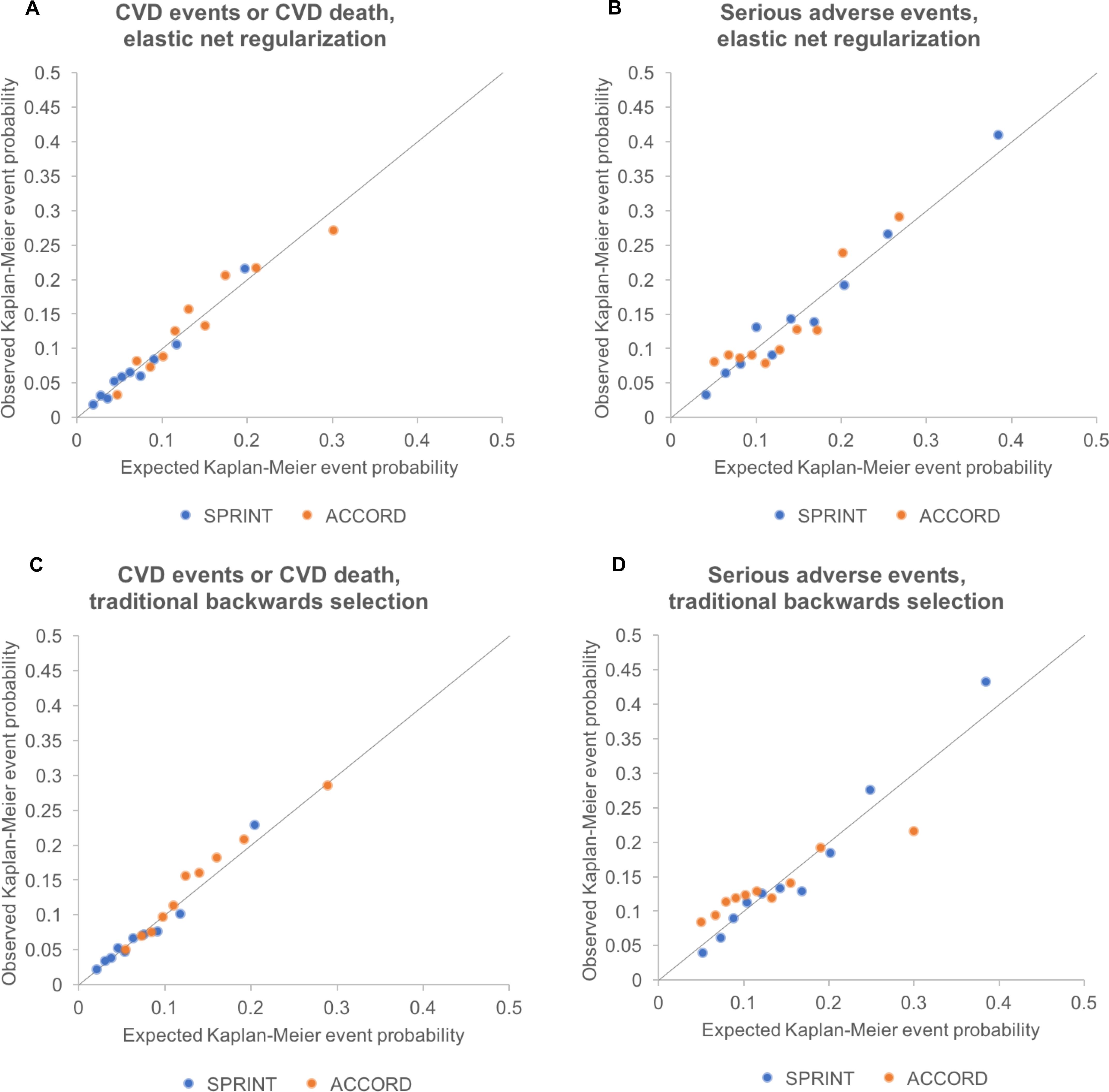 Calibration plots for models fit by elastic net regularization versus traditional backwards selection.