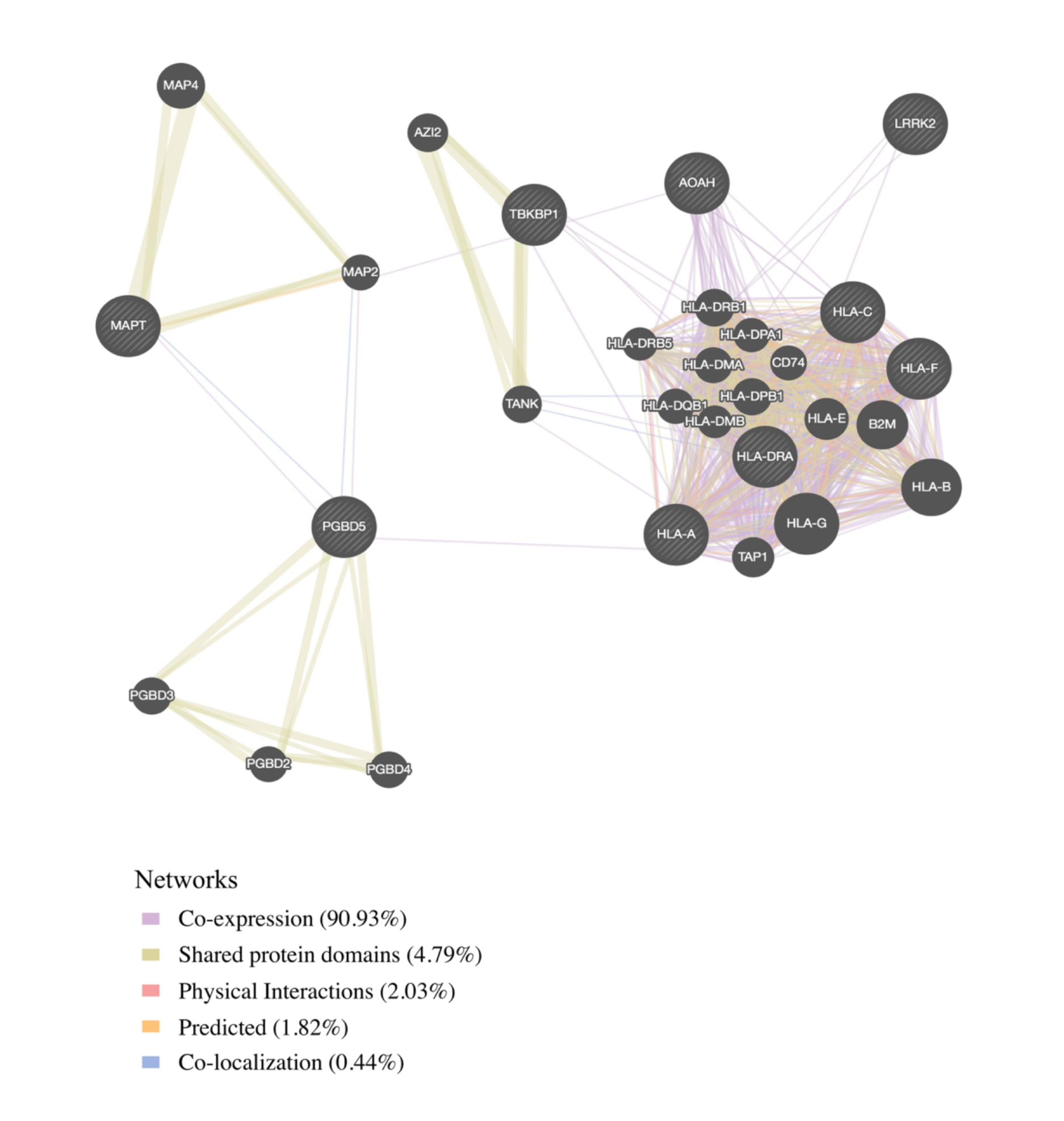 Network interaction graph predominantly illustrating co-expression and shared protein domains for functionally expressed pleiotropic genes between frontotemporal dementia (FTD) and immune-related diseases.