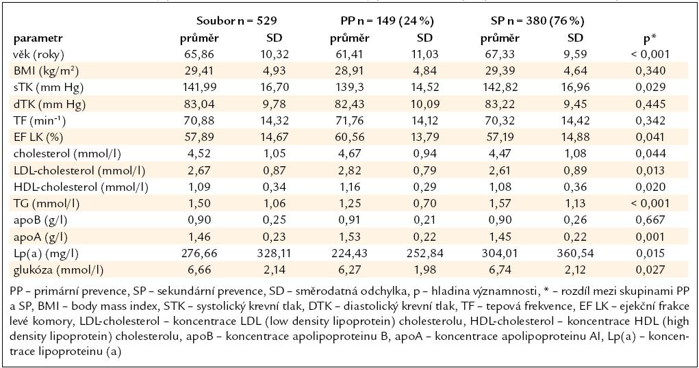 Průměrné hodnoty parametrů celého souboru a rozdíly parametrů skupin primární a sekundární prevence.