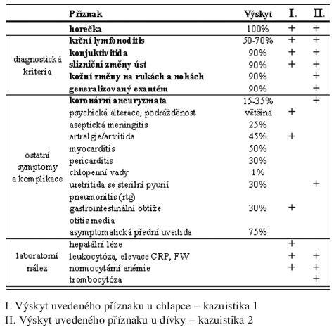 Příznaky Kawasakiho choroby. Seznam příznaků a laboratorní nález Jak častý je výskyt uvedeného příznaku dle literatury.