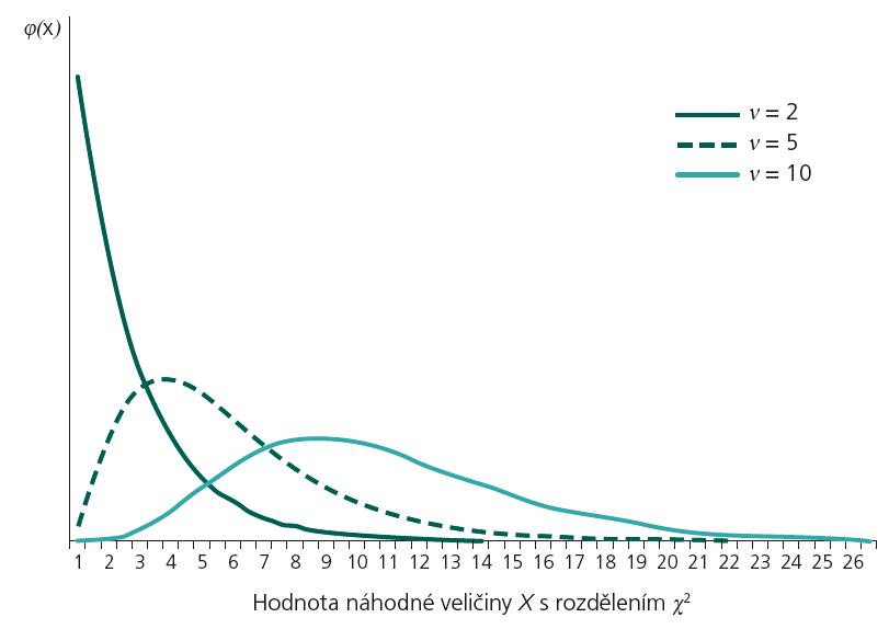 Pearsonovo χ<sup>2</sup> rozdělení při různých stupních volnosti (ν).