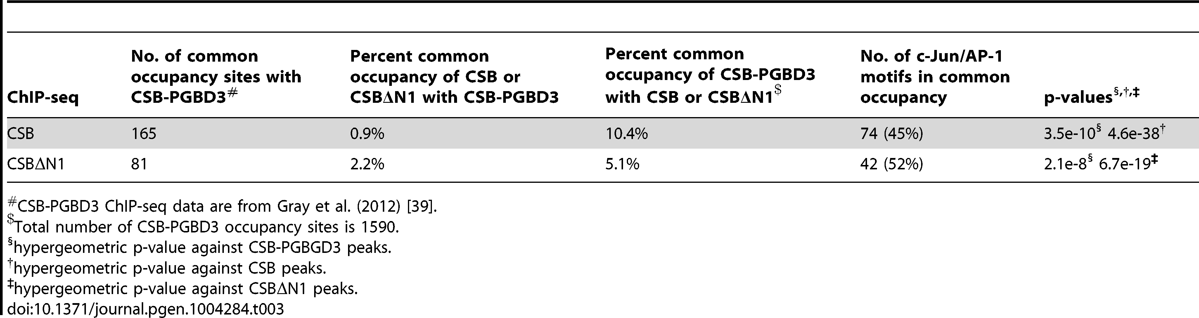 Comparison of CSB and CSBΔN1 occupancy with CSB-PGBD3<em class=&quot;ref&quot;>#</em>.