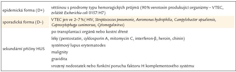 Tab. 9. Klasifikace hemolyticko-uremického syndromu [87].