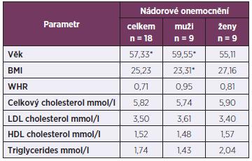 Průměrné hodnoty sledovaných parametrů u osob s nádorovým onemocněním
