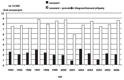 Incidence defektů neurální trubice v ČR, 1994 – 2006