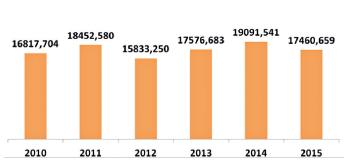 Průměrné náklady na pacienta a rok v PZSS v letech 2010–2015 v Kč