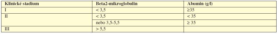 Tab. 5.8 Mezinárodní prognostický index pro mnohočetný myelom (Greipp, 2005).