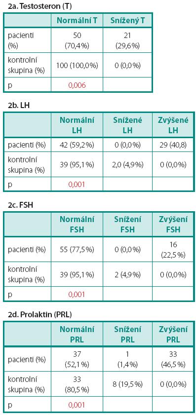 a–d. Porovnání počtu pacientů a zdravých kontrol s normálními a s patologickými sérovými hladinami hormonů Table 2a–d. Comparison of number of patients and controls with normal and abnormal serum concentration of hormones
