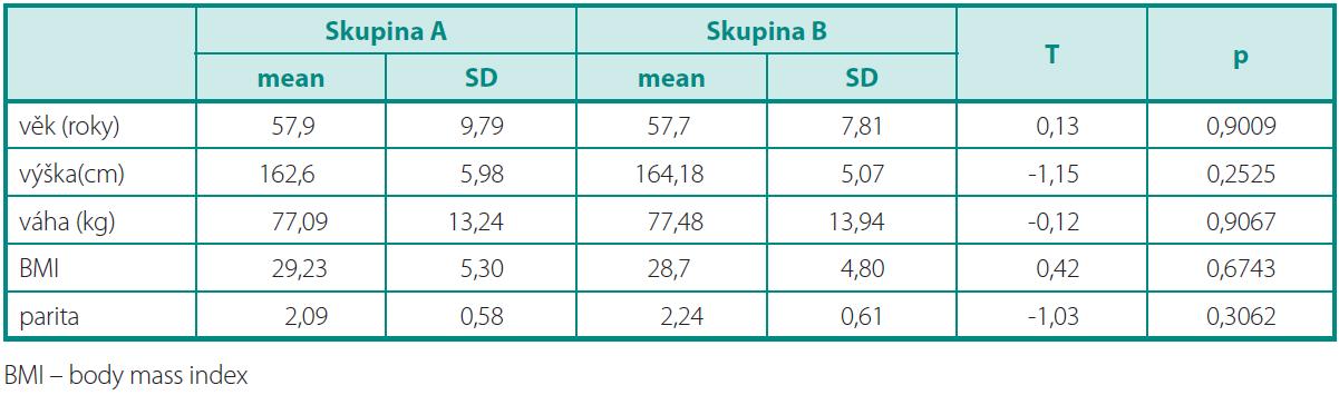 Demografi cké charakteristiky souboru Table 1. Demographic characteristics of the set of patients