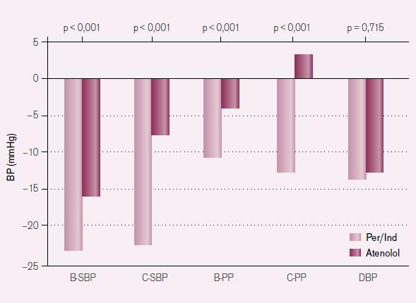 Ovlivnění krevního tlaku kombinací ACE inhibitoru a diuretika (Per/ Ind) ve srovnání s atenololem: studie REASON [volně podle 7]. BP (Blood Pressure) – krevní tlak; B– SBP – brachiální systolický TK; C– SBP – systolický TK měřený na karotidě; B– PP – brachiální pulzní TK; C– PP – karotický pulzní TK; DBP – diastolický TK.
