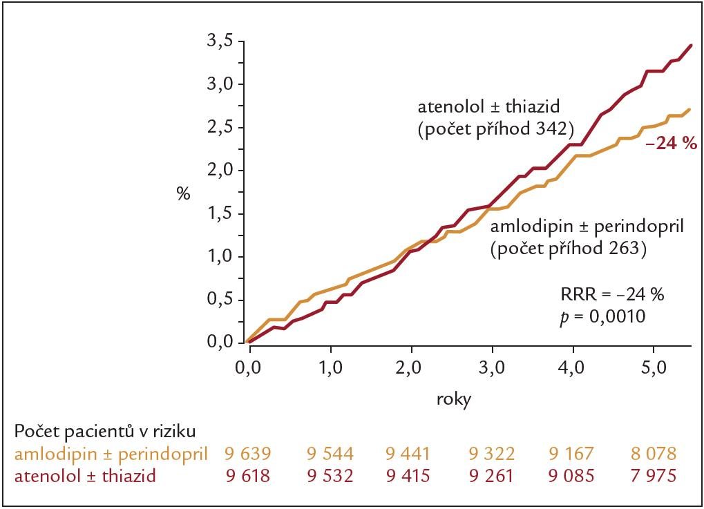 Ovlivnění kardiovaskulární mortality pří léčbě perindoprilem a amlodipinem (upraveno podle [5]).