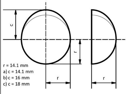 Fig. 6: Description of imaginary measured data sets [8].