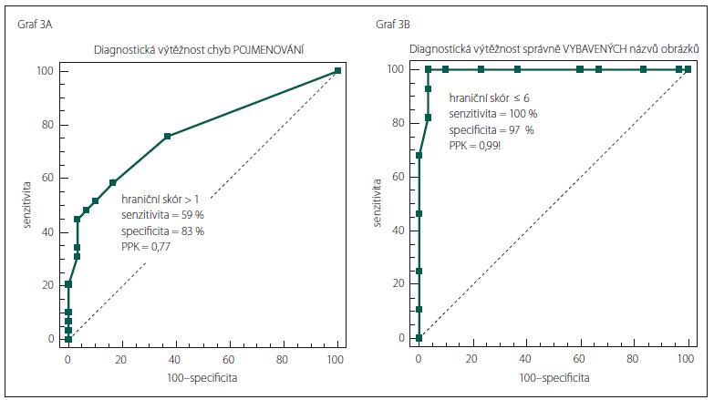 Křivka Receiver Operating Curve (ROC) charakterizuje diagnostickou výtěžnost podle vzájemného vztahu mezi senzitivitou a inverzní specificitou pro různé skóry chyb pojmenování (A)  a správně vybavených názvů obrázků (B).