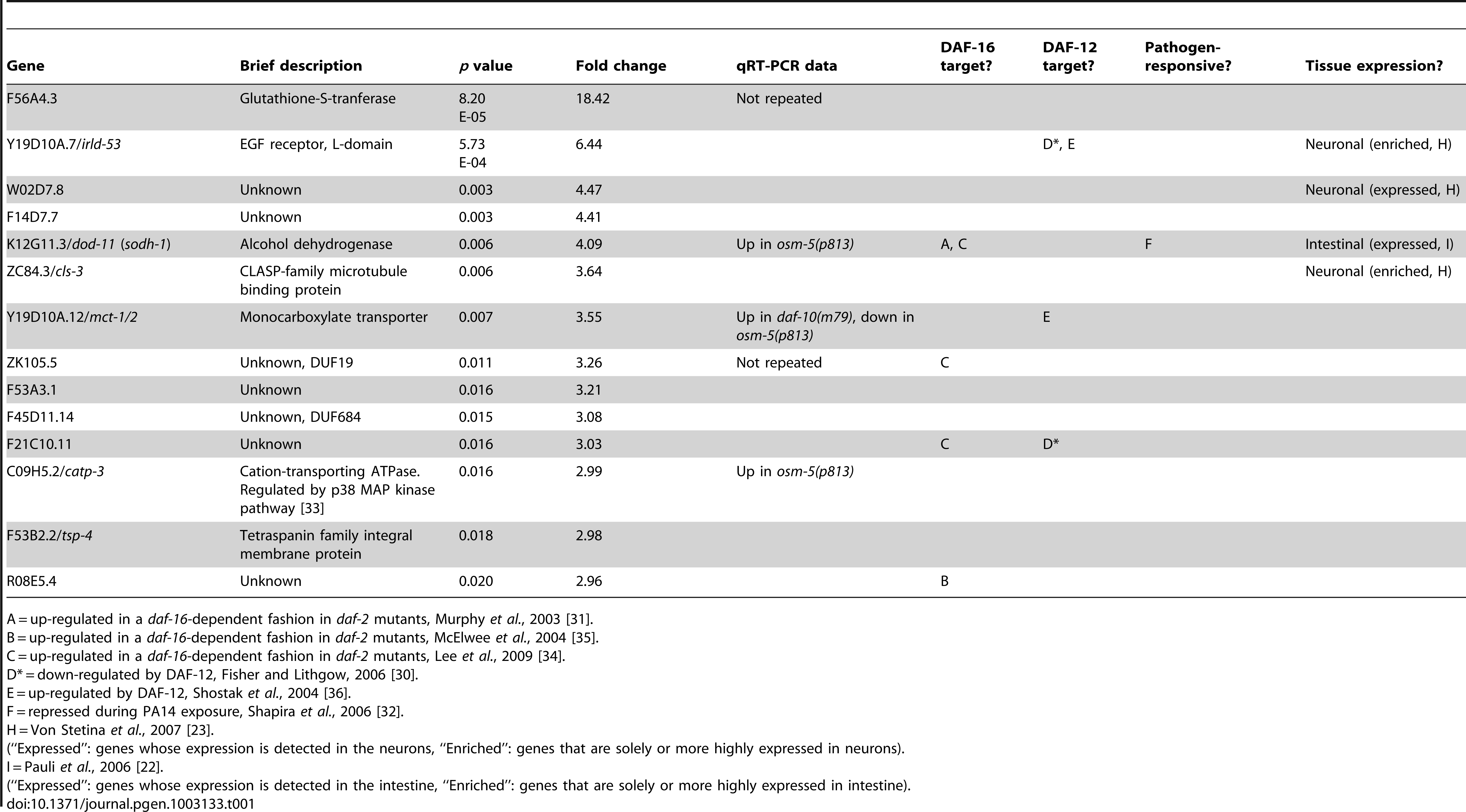 Genes up-regulated in <i>daf-10(m79)</i> mutants versus wild-type animals.