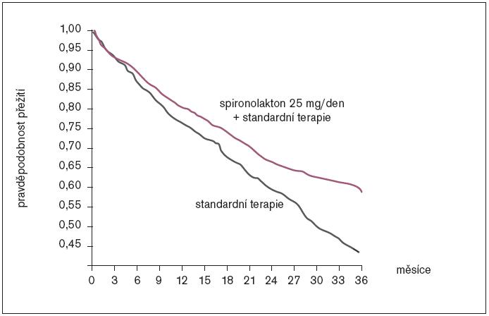 Studie RALES – přežívání nemocných s chronickým srdečním selháním při standardní léčbě je po přidání malé dávky spironolaktonu významně zlepšené: snížení rizika smrti o 30 % (p  0,001) [4].